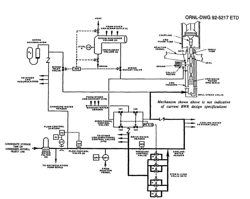 NUREG-5699 CRCSystem_Page_013a