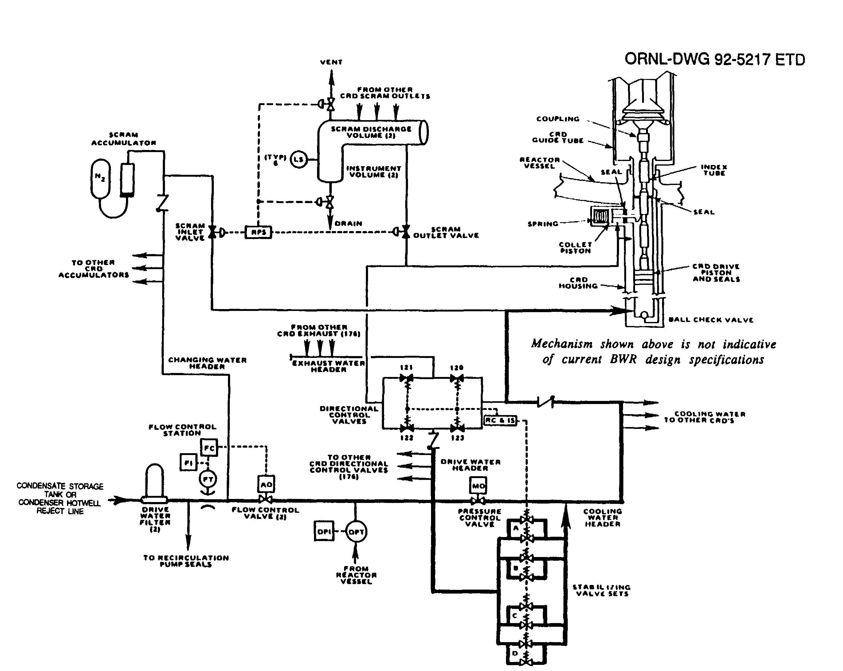 Core Tank Hydraulic Schematic Best Secret Wiring Diagram Simple Circuit Basic April 4 2011 Update Reactors Spent Fuel Radiation And Rh Josephmiller Typepad Com Electrical